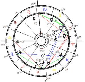 Horoskop Uranus im Stier Ingress
