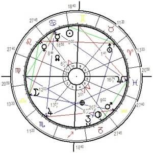 Das Horoskop der Sommersonnenwende