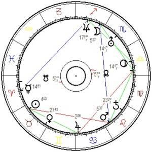 Horoskopgrafik von Beate Meinl-Reisinger