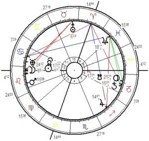 Illustration - Horoskopgrafik Neumondhoroskop 1.August 2019, berechnet für Wien.