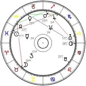 Horoskopgrafik von Norbert Hofer