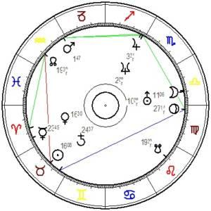 Horoskopgrafik von Pamela Rendi - Wagner