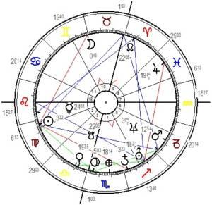 Das Horoskop von Sebastian Kurz
