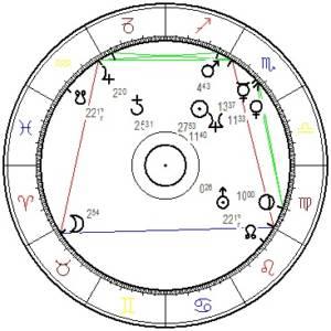 Werner Kogler Horoskopgrafik