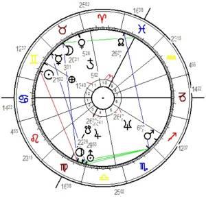 Das Horoskop von HC Strache