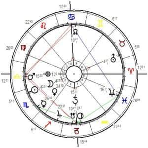 Horoskopgrafik Neumond Oktober 2019