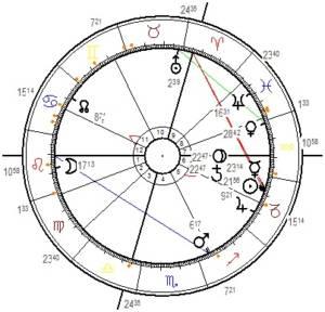 Horoskop des Saturn-Plutozyklus 2020
