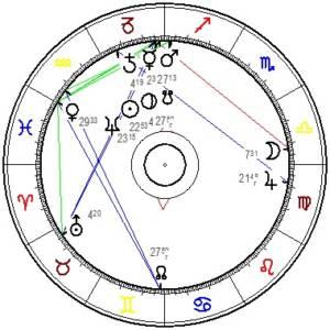 Saturn Plutozyklus 1518
