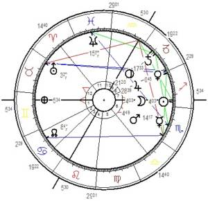 Horoskop Grafik Neumond November 2019