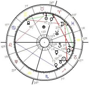 Horoskopgrafik Jupiter und Saturnzyklus start.