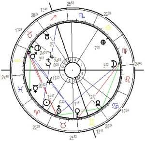 Das Horoskop der Pluto- Jupiterkonjunktion, berechnet für Wien