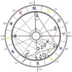 Horoskopgrafik Neumond Jänner 2020