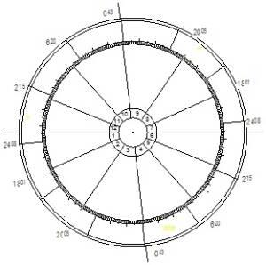 Horoskop -Häuser