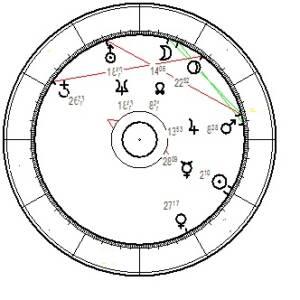 Horoskop-Planeten