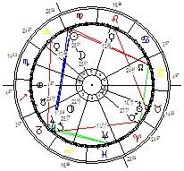 Horoskop Partnertest