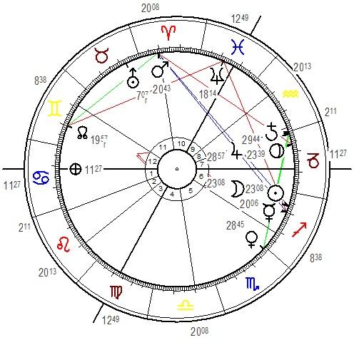 Partnertest Horoskop