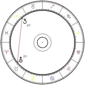 Saturn – Uranusquadrat