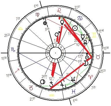 astrologische Großwetterlage im Juli 2021